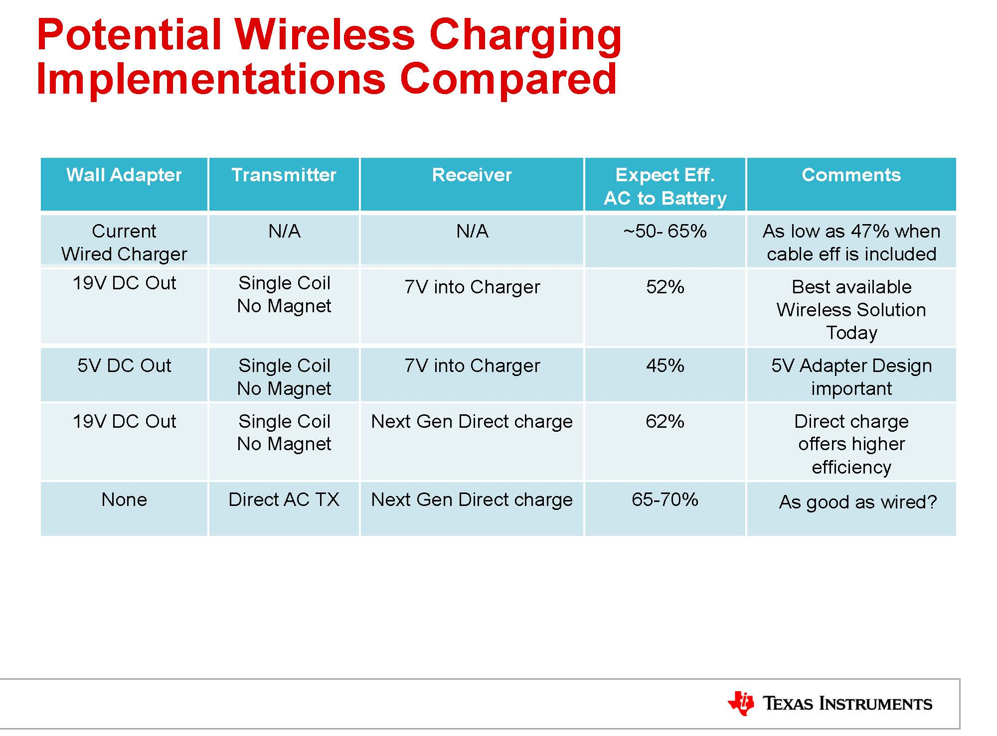 Why Not A Wire The Case For Wireless Power Electrical Wiring Pdf File This Presentation Is Also Available As Powerpdf