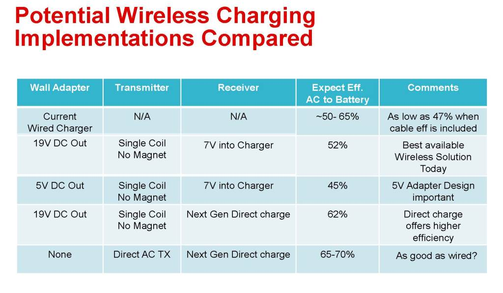 Is wired charging more efficient? - Wireless Power Consortium Blog