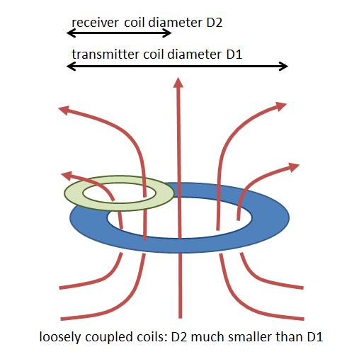 Magnetic Resonance And Magnetic Induction Making The